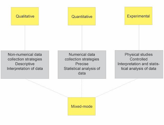 diagram research methods