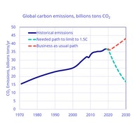 CO2emissions Path Nov20