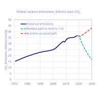 CO2emissions Path Nov20