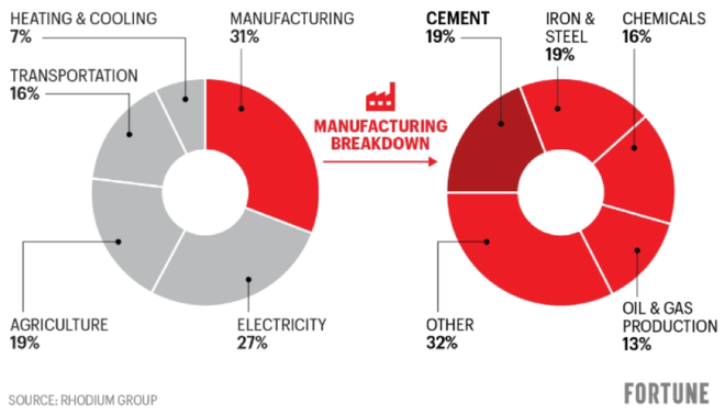Figure 1: Carbon footprint of product manufacturing. (Image published in Fortune magazine.)