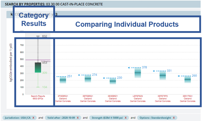 Comparing products upfront embodied carbon using EC3