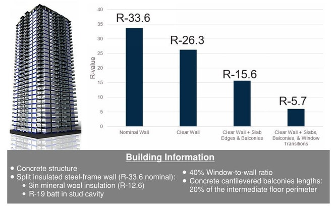Typical building R-values