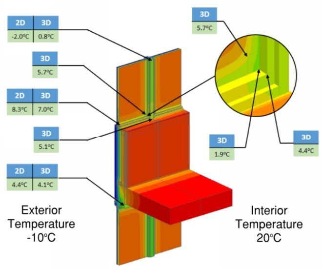 Wall assembly with thermal imaging