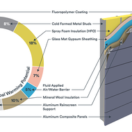Graph of global warming potential of facade materials.