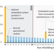 Graph plotting annual emissions over years of building life