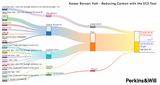 Product Stage embodied carbon Sankey diagram from EC3.