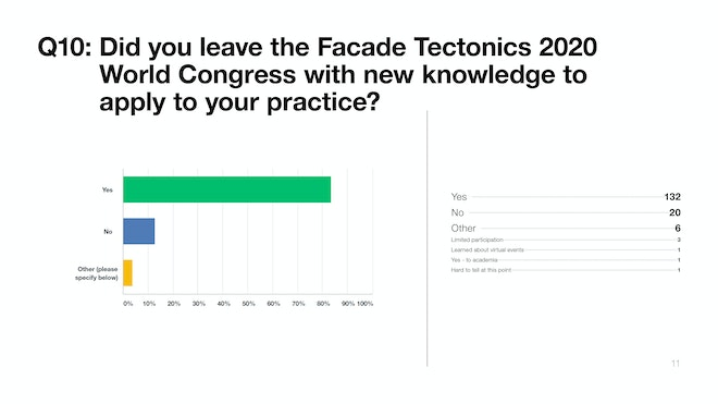 2020WC Survey Q11 New Knowledge