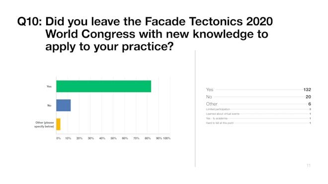 2020WC Survey Q11 New Knowledge