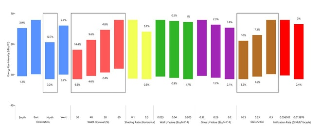 Sensitivity analysis identifies performance drivers