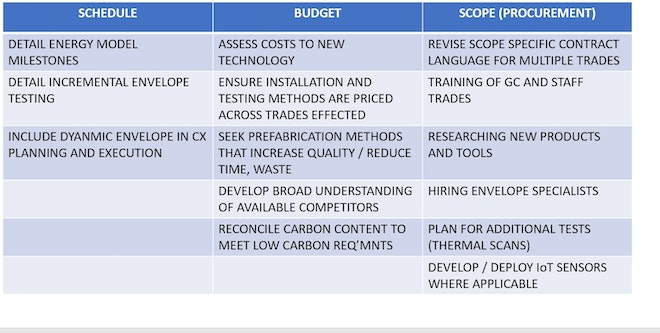 Table of schedule, budget and scope