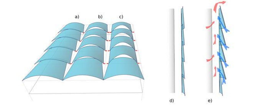 Figure 10: Double layer façade with overlaying conical glass-panels a) and d) closed b) half open c) open positions e) possible air-flow in opened skin.